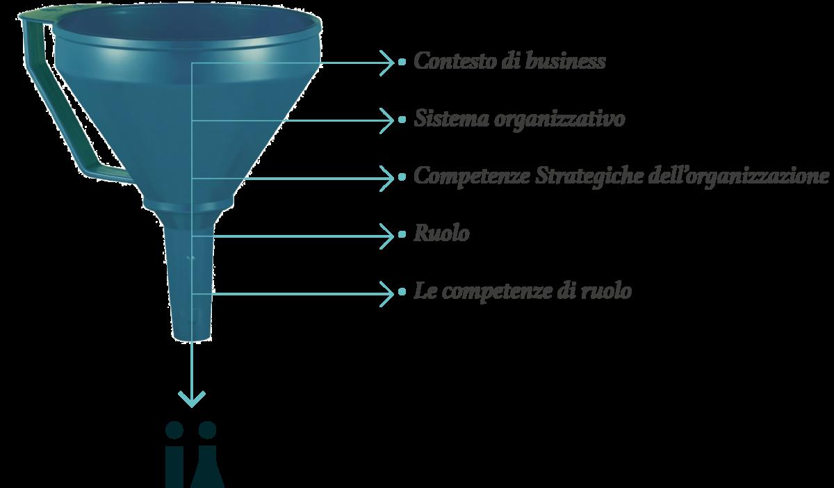 contesto organizzativo e di Business