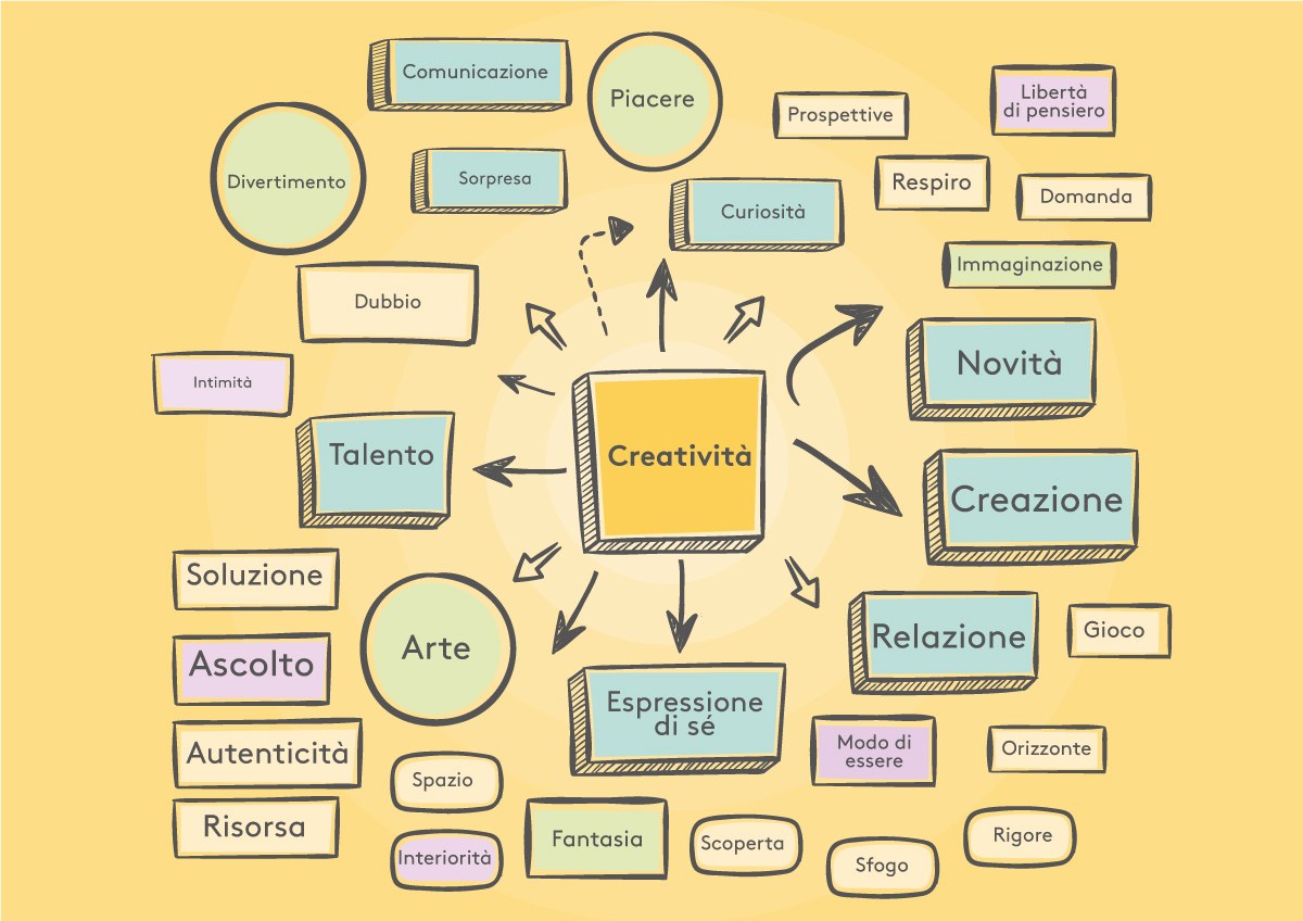 creatività business coaching