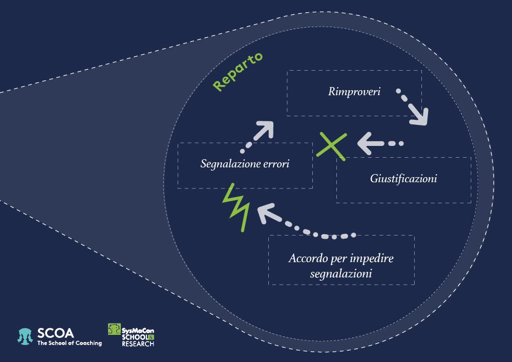 i confini nel pensiero sistemico